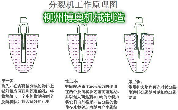 劈裂機,一臺集操作簡單維護便捷于一身的安全高效碎石設備